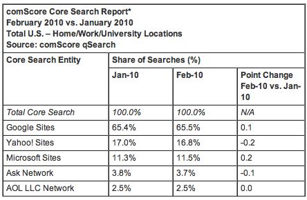 Feb 2010 Search Share