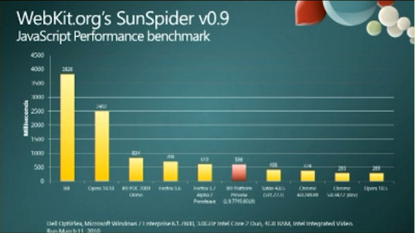Microsoft's chart of relative SunSpider test performance claims dramatic improvement, including better performance than Firefox.