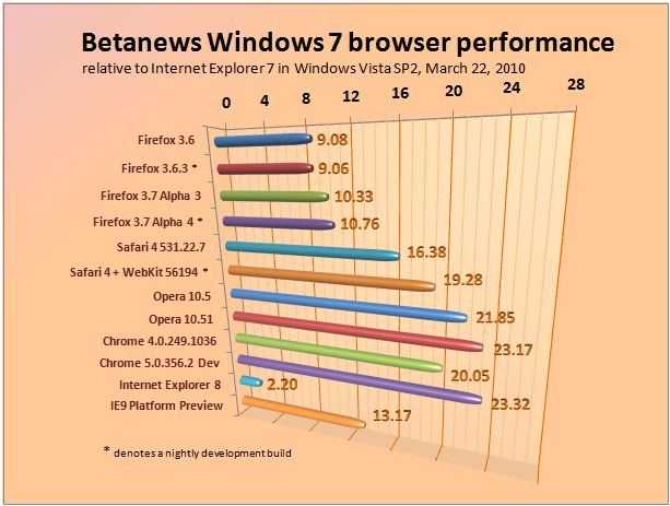 Relative performance of major Web browsers in Windows 7, March 22, 2010.