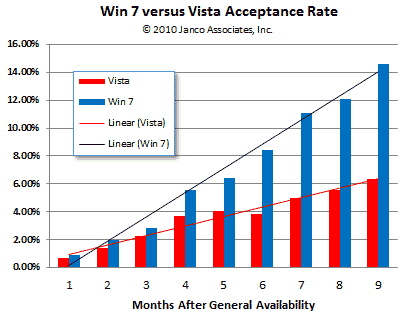 Windows 7 acceptance rate