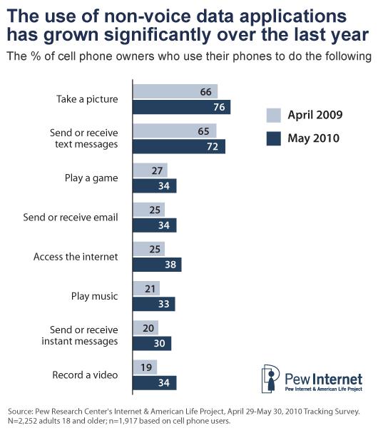 PEW Internet: Mobiles