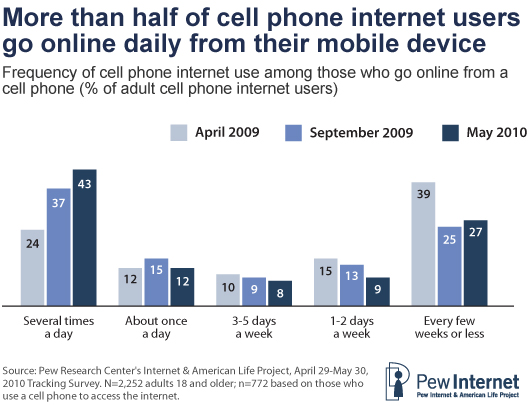 Pew Internet: Mobile access