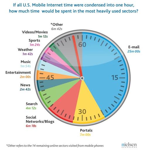 Nielsen U.S. mobile time online