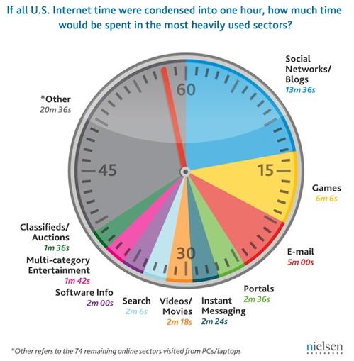 Nielsen U.S. Time spent online