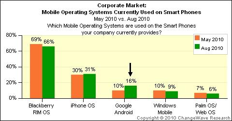 Changewave tracks enterprise smartphone market share