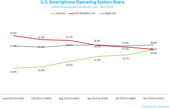Nielsen Smartphone OS