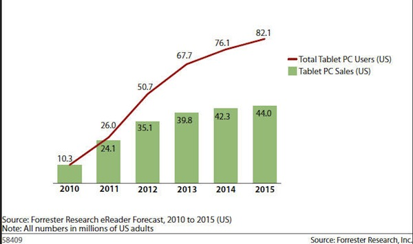 Forrester tablet forecast