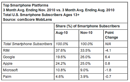 Top Smartphone OS Nov 2010