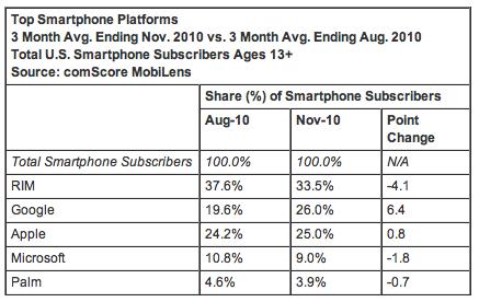 Top Smartphone OS Nov 2010