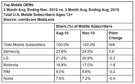 Top Mobile OEMS Nov 2010