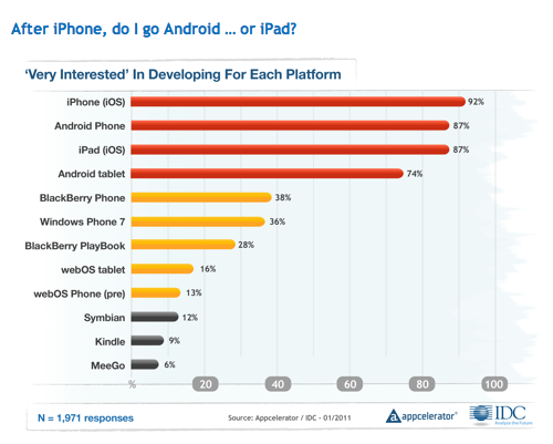 Developer mobile OS interest