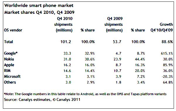 Canalys Q4 2010 smartphones