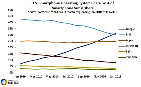 ComScore Smartphones 1-11