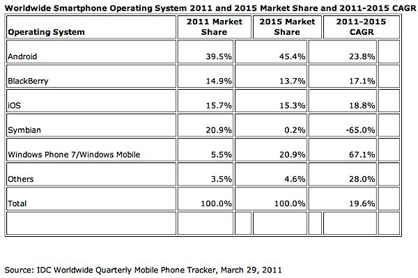 IDC smartphones 2015