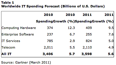 Gartner IT Spending 2011