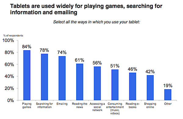AdMob survey shows 28% of tablet owners use device as