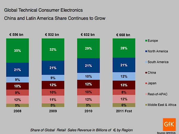 Global Technical Consumer Electronics Sales 2011