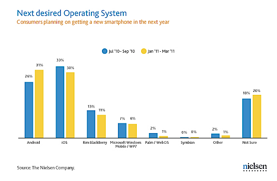 Nielsen smartphone OS buying
