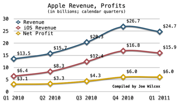 Apple Q1 2010 to Q1 2011