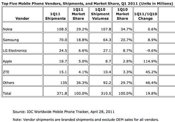 IDC Q1 11 handsets