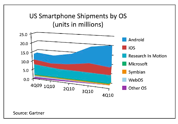 US Smartphone Shipments