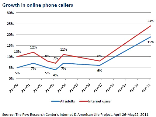 Pew online calling growth