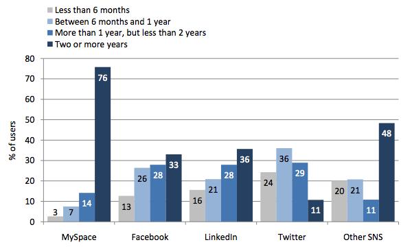 Pew Time Online Social Networks