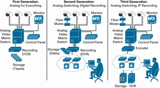 cisco surveillance systems