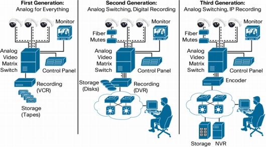 cisco surveillance systems