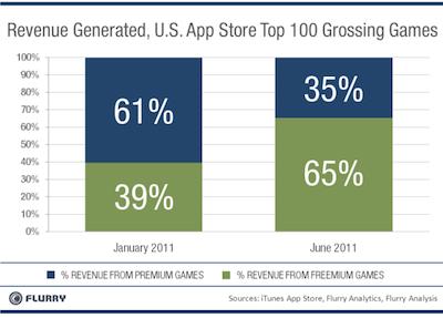 App Store Freemium Chart