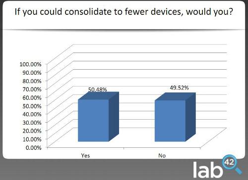 Would you consolidate devices if you could?