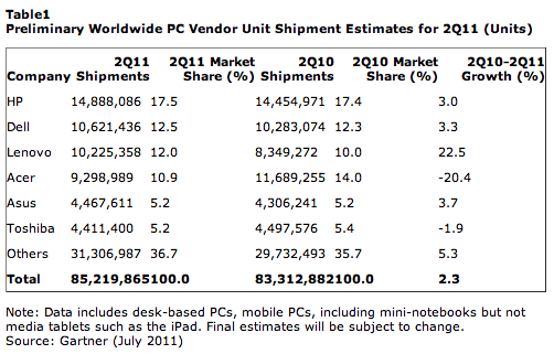 PC sales global Q2 11 gartner