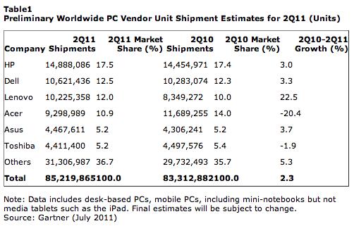 PC sales global Q2 11 gartner