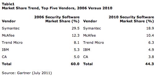 Security vendors 2010