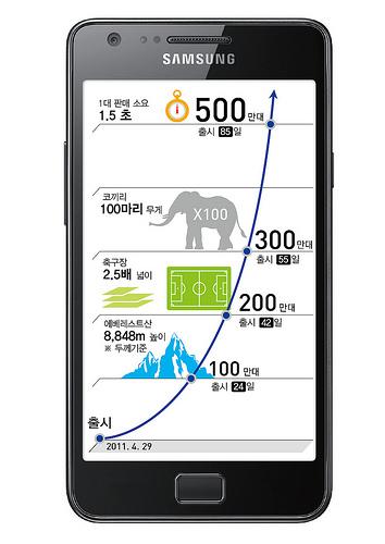 Galaxy S II 5M sales