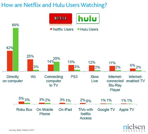 Netflix-Hulu viewing