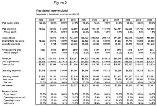Needham iPad share chart
