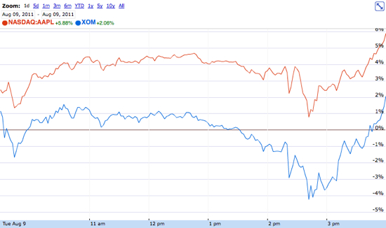 Apple vs. Exxon Mobil