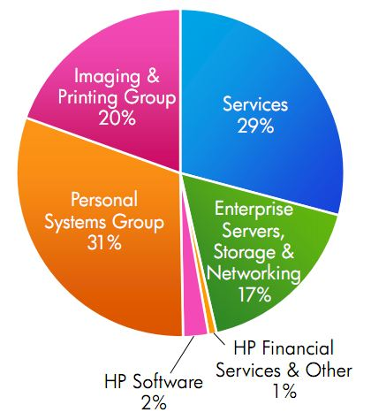 HP's Q3 2011 revenue breakdown by business unit